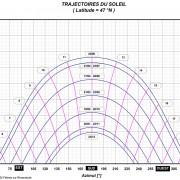 Graphique de la trajectoire du soleil pour Besançon (latitude 47°N) de Enertech